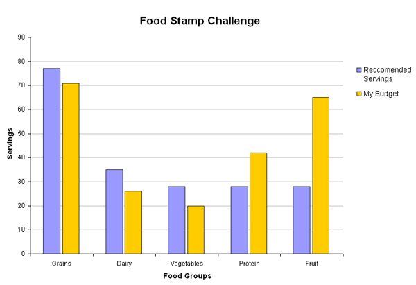 Assignment 14: Excel Part II due Wed May 14 Foodch10