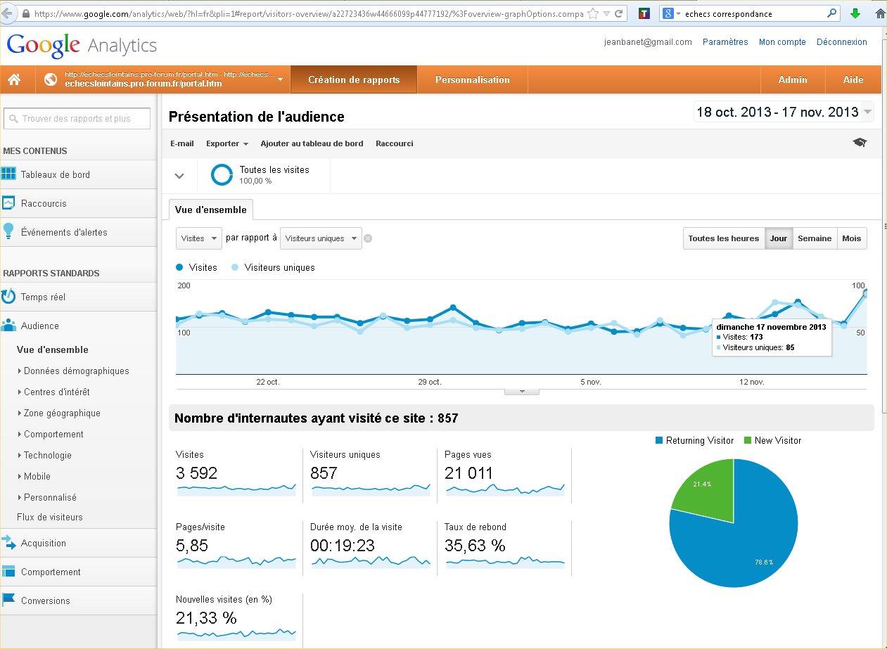 Statistiques du forum  Aud17110