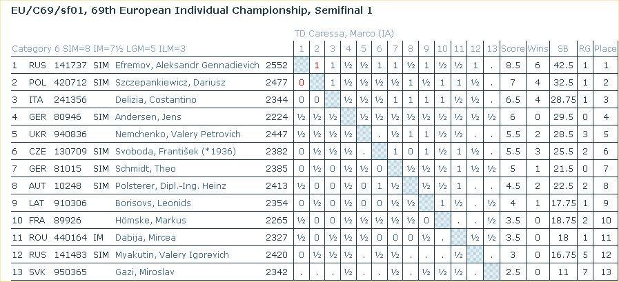 Demi-finale 69èmè Championnat d'Europe individuel Clive10