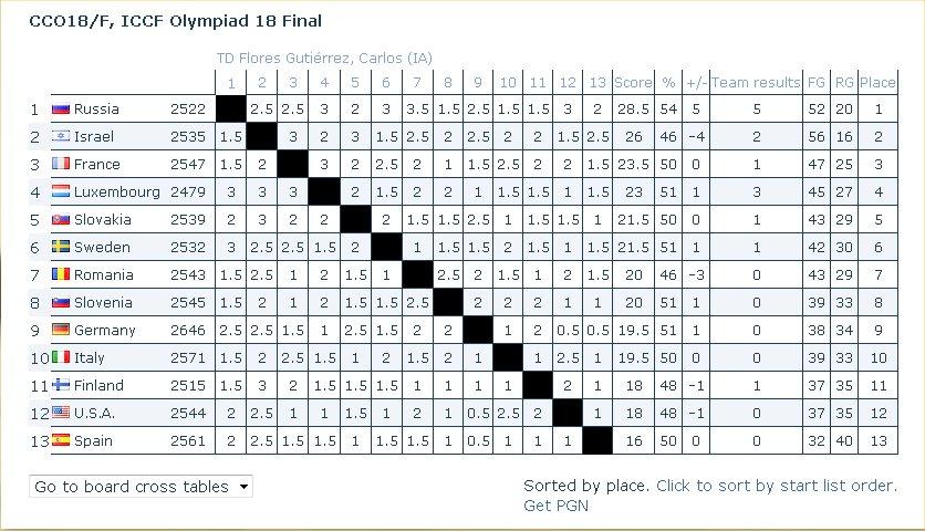 Finale de la dix-huitième olympiade Iccf110