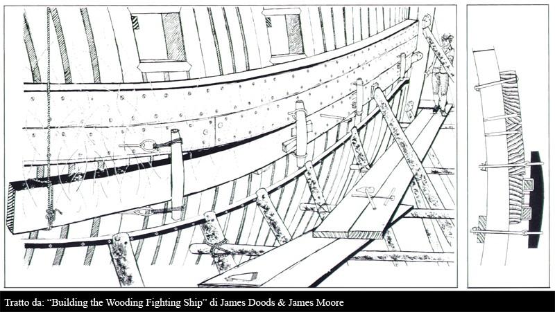 HMS Bellona 74 cannoni inglese da 168 ft. - Pagina 8 Planki10