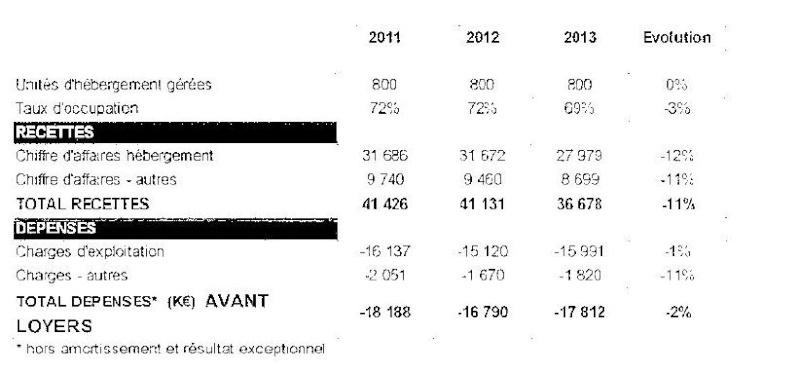 2011/2013  résumé financier 210