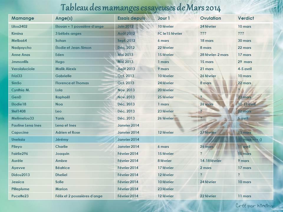 Tableau des essayeuses de Mars 2014 - Page 2 Tablea51