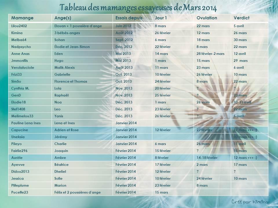 Tableau des essayeuses de Mars 2014 - Page 5 Tablea53