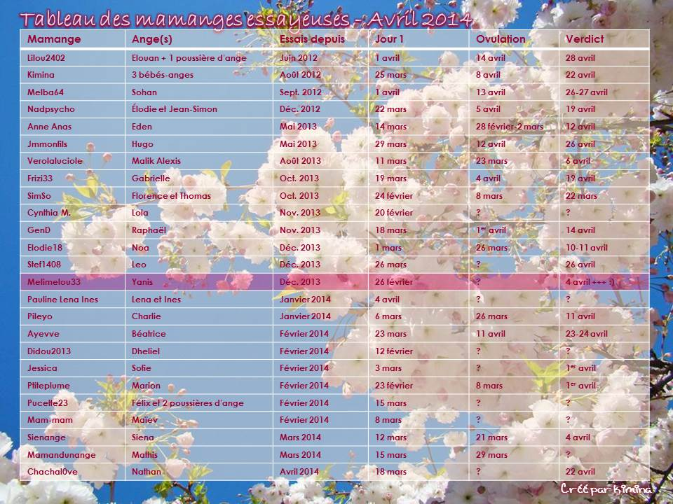 Tableau des mamanges essayeuses d'Avril 2014 Tablea61