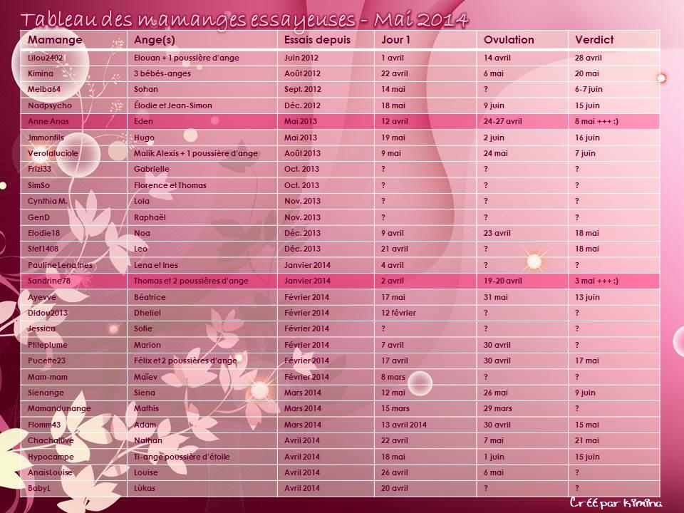 Tableau des mamanges essayeuses de Mai 2014 - Page 3 Tablea76