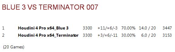 Blue 3.ctg tests B3vt0011