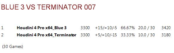 Blue 3.ctg tests B3vt0012
