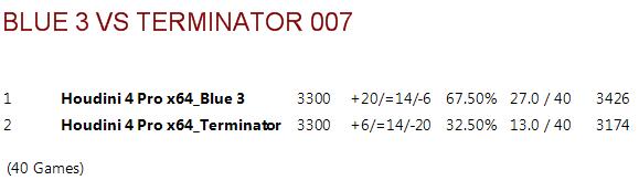 Blue 3.ctg tests B3vt0013