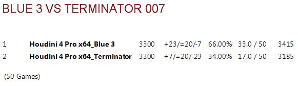 Blue 3.ctg tests B3vt0014