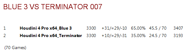 Blue 3.ctg tests B3vt0016