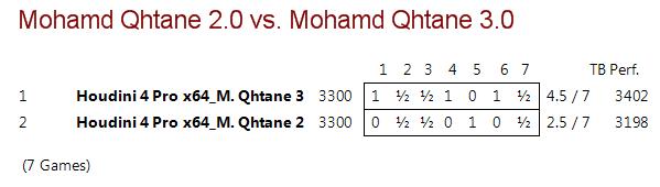 Mohamed Qhatane V2.0 vs Mohamed Qhatane V3.0 (Mohamed Nayeem) M2vm3_10