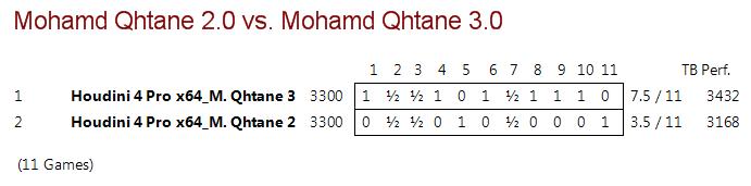 Mohamed Qhatane V2.0 vs Mohamed Qhatane V3.0 (Mohamed Nayeem) M2vm3_11