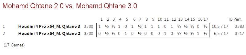 Mohamed Qhatane V2.0 vs Mohamed Qhatane V3.0 (Mohamed Nayeem) M2vm3_12