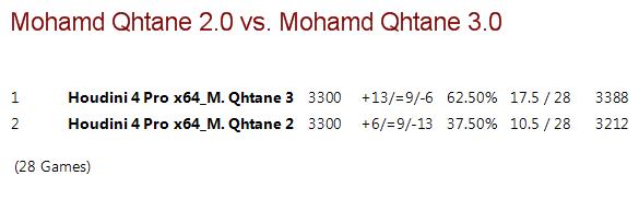 Mohamed Qhatane V2.0 vs Mohamed Qhatane V3.0 (Mohamed Nayeem) M2vm3_13