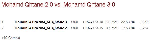 Mohamed Qhatane V2.0 vs Mohamed Qhatane V3.0 (Mohamed Nayeem) M2vm3_14