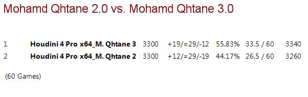 Mohamed Qhatane V2.0 vs Mohamed Qhatane V3.0 (Mohamed Nayeem) M2vm3_16