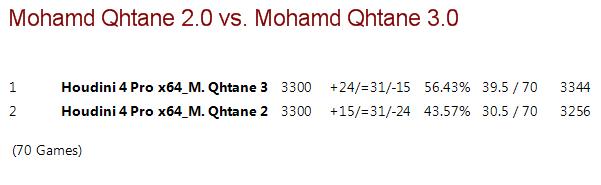 Mohamed Qhatane V2.0 vs Mohamed Qhatane V3.0 (Mohamed Nayeem) M2vm3_17