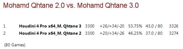 Mohamed Qhatane V2.0 vs Mohamed Qhatane V3.0 (Mohamed Nayeem) M2vm3_18