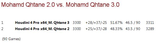 Mohamed Qhatane V2.0 vs Mohamed Qhatane V3.0 (Mohamed Nayeem) M2vm3_19