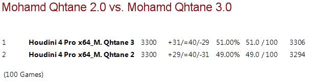 Mohamed Qhatane V2.0 vs Mohamed Qhatane V3.0 (Mohamed Nayeem) M2vm3_20