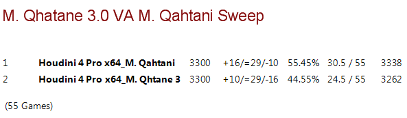 Mohamed Qhatane 3.0 VS. Mohammed Qahtani Sweep M3_0vm10