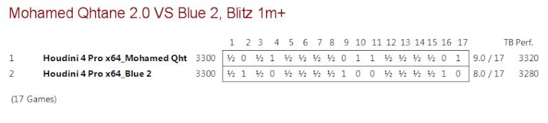 Mohamed Qhatane v 2.0 VS Blue 2 (Houdini 4) Mohame10