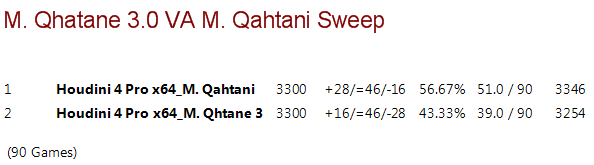 Mohamed Qhatane 3.0 VS. Mohammed Qahtani Sweep Mq3vmq10
