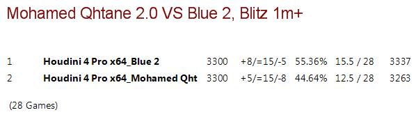 Mohamed Qhatane v 2.0 VS Blue 2 (Houdini 4) Mqvsb210