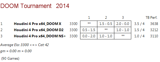 DOOM D2 vs DOOM X vs DOOM NS+ Rr_1210