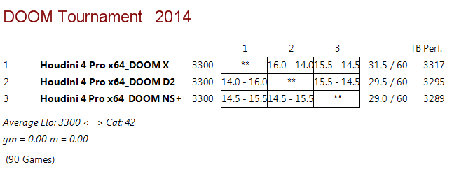 DOOM D2 vs DOOM X vs DOOM NS+ Rr_18010