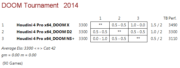 DOOM D2 vs DOOM X vs DOOM NS+ Rr_610