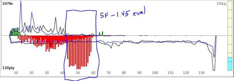 120m/40+60m/20+30m/G [Stockfish DEV_syzygy vs. Houdini 4] - Page 8 Sfh4_122
