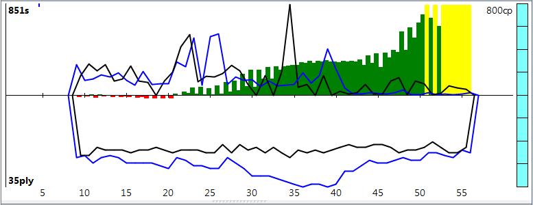 120m/40+60m/20+30m/G [Stockfish DEV_syzygy vs. Houdini 4] - Page 8 Sfh4_125