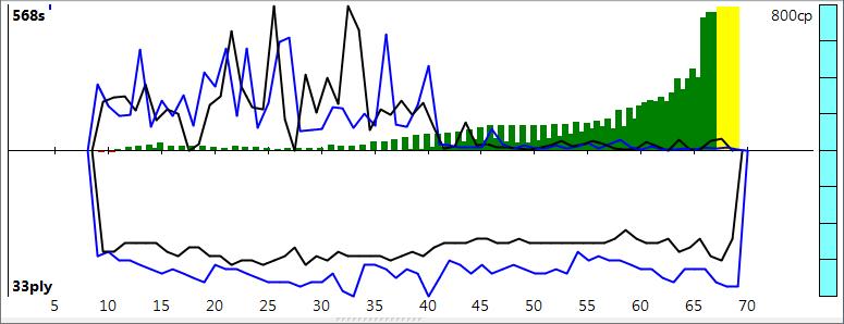 120m/40+60m/20+30m/G [Stockfish DEV_syzygy vs. Houdini 4] - Page 8 Sfh4_127
