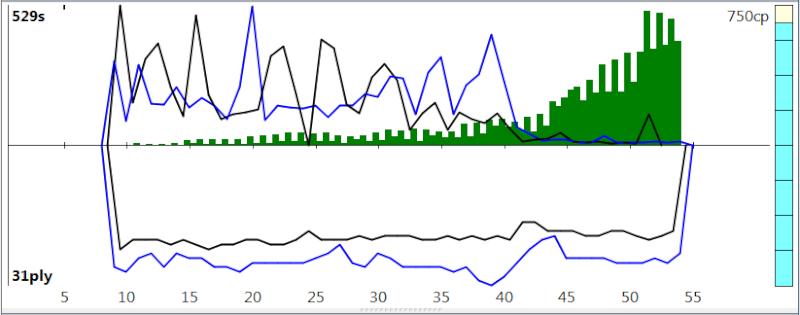 120m/40+60m/20+30m/G [Stockfish DEV_syzygy vs. Houdini 4] - Page 8 Sfh4_131
