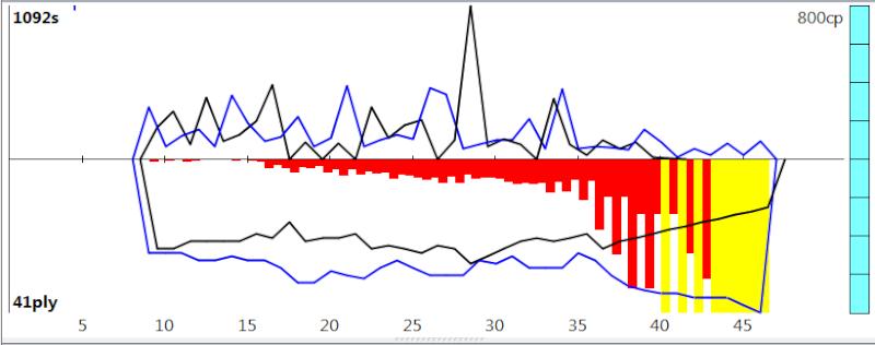 120m/40+60m/20+30m/G [Stockfish DEV_syzygy vs. Houdini 4] - Page 8 Sfh4_132