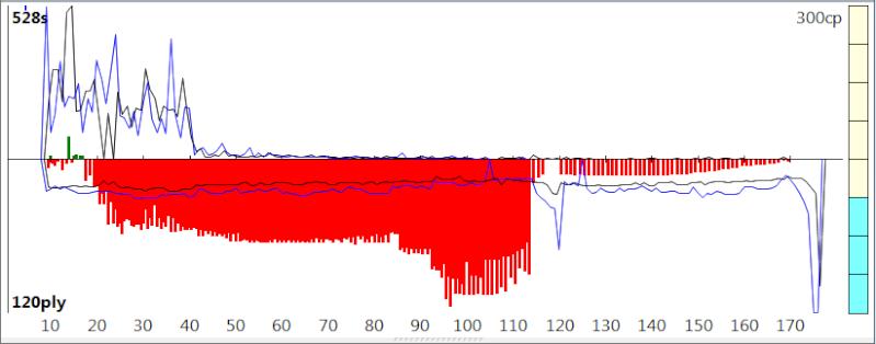 120m/40+60m/20+30m/G [Stockfish DEV_syzygy vs. Houdini 4] - Page 8 Sfh4_133