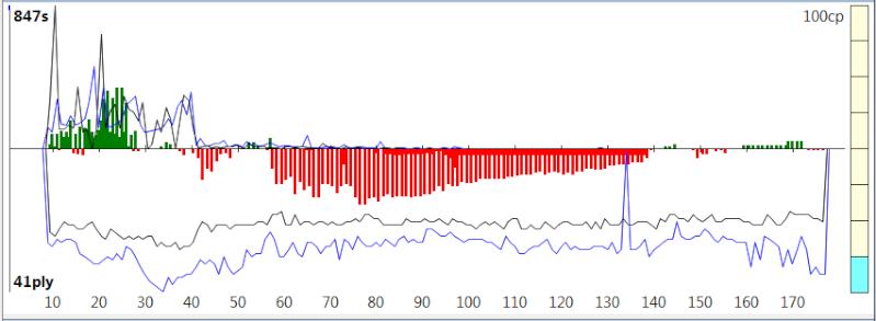120m/40+60m/20+30m/G [Stockfish DEV_syzygy vs. Houdini 4] - Page 8 Sfh4_136