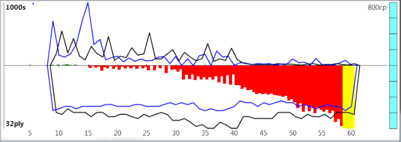 120m/40+60m/20+30m/G [Stockfish DEV_syzygy vs. Houdini 4] - Page 8 Sfh4_139