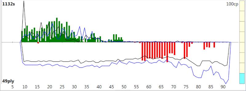 120m/40+60m/20+30m/G [Stockfish DEV_syzygy vs. Houdini 4] - Page 2 Sfh4_210
