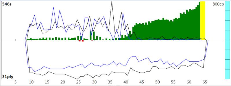 120m/40+60m/20+30m/G [Stockfish DEV_syzygy vs. Houdini 4] - Page 2 Sfh4_211
