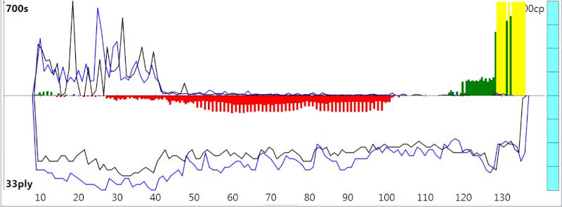 120m/40+60m/20+30m/G [Stockfish DEV_syzygy vs. Houdini 4] - Page 2 Sfh4_310