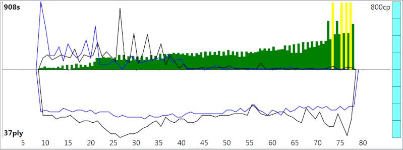 120m/40+60m/20+30m/G [Stockfish DEV_syzygy vs. Houdini 4] - Page 2 Sfh4_311