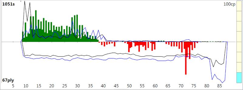 120m/40+60m/20+30m/G [Stockfish DEV_syzygy vs. Houdini 4] - Page 3 Sfh4_312