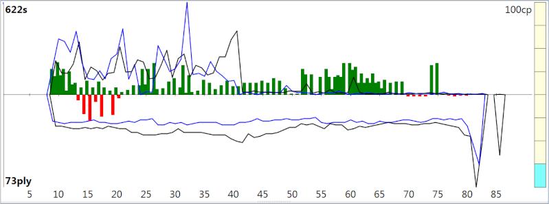 120m/40+60m/20+30m/G [Stockfish DEV_syzygy vs. Houdini 4] - Page 3 Sfh4_313