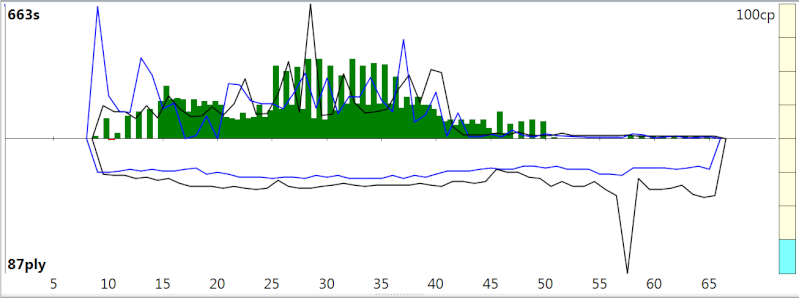 120m/40+60m/20+30m/G [Stockfish DEV_syzygy vs. Houdini 4] - Page 3 Sfh4_314