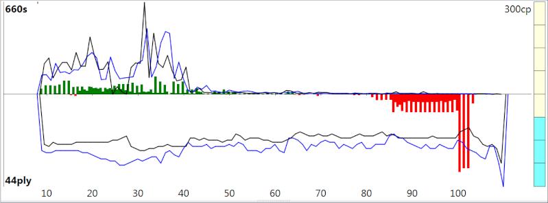 120m/40+60m/20+30m/G [Stockfish DEV_syzygy vs. Houdini 4] - Page 3 Sfh4_316