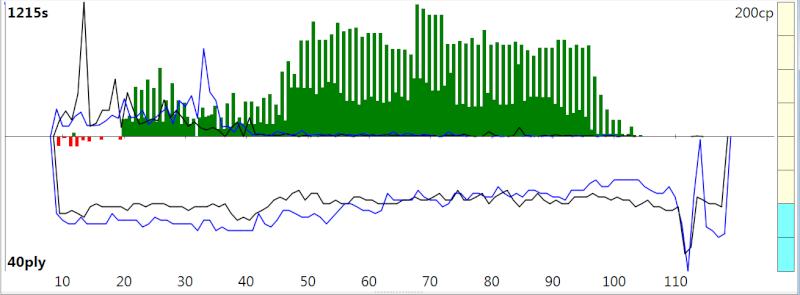 120m/40+60m/20+30m/G [Stockfish DEV_syzygy vs. Houdini 4] - Page 3 Sfh4_318