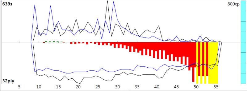 120m/40+60m/20+30m/G [Stockfish DEV_syzygy vs. Houdini 4] - Page 3 Sfh4_319